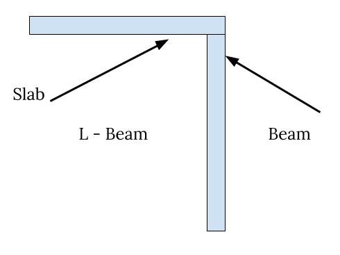 L Beam